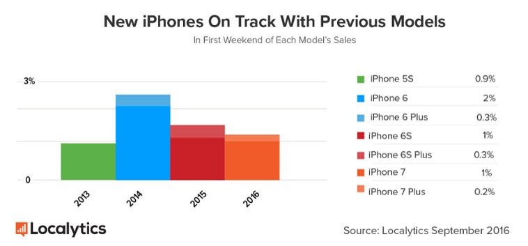 iphone-sales